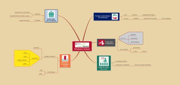 Carte mentale de Mindomo pour présenter l'interface School d'e-learning développée par le logiciel de mindmapping